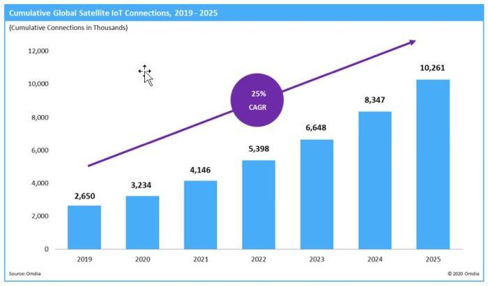 10 millions d'appareils IoT connectés par satellite d'ici 2025 ? – VIPress.net – VIPress.net