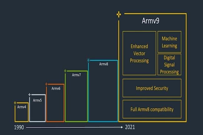 Armv9 : plus de performances avec du ray-tracing sur mobile – LeMondeInformatique
