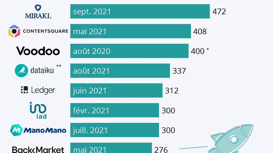 Les plus grosses levées de fonds de la French Tech – Statista