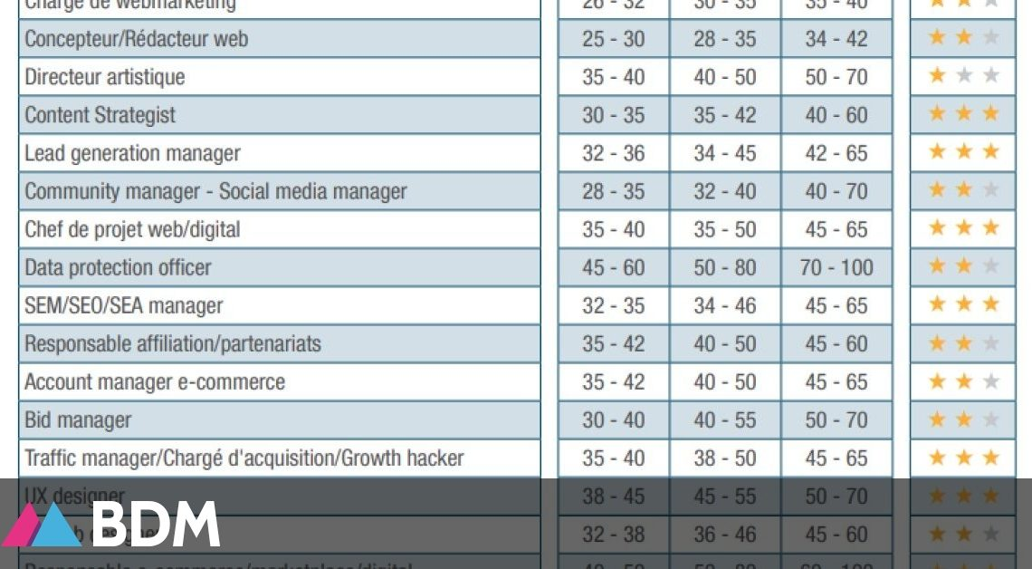 Étude : salaires et tendances dans les métiers du digital et de la tech en 2022 – BDM
