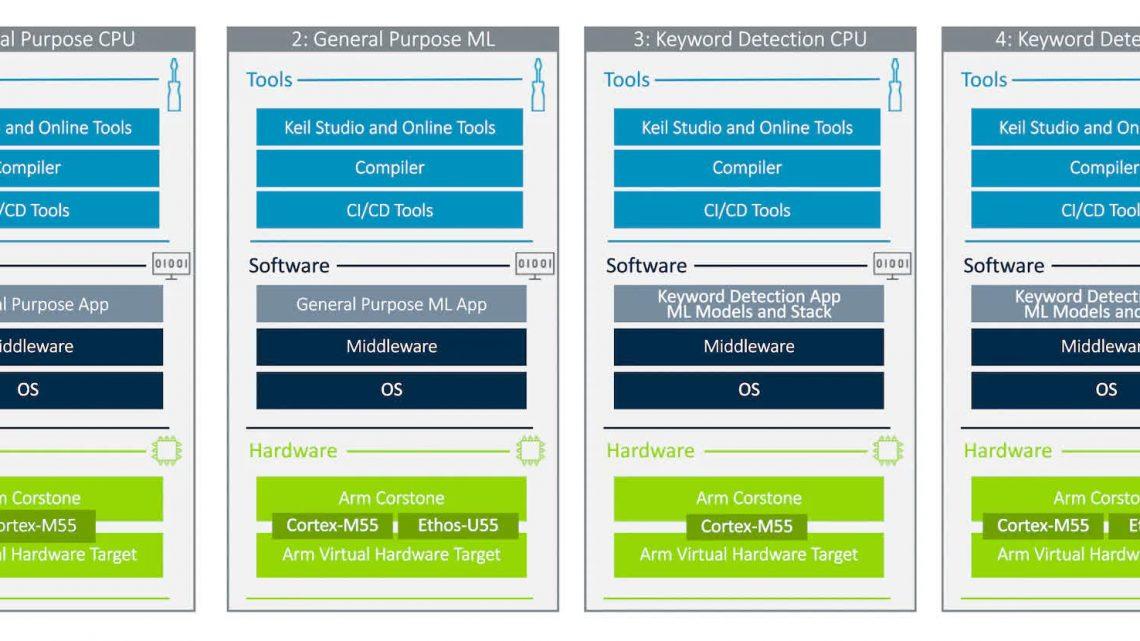 Le nouvel outil « Matériel virtuel » d'Arm permet aux développeurs d'appareils IoT de travailler dans le cloud – Netcost-security.fr